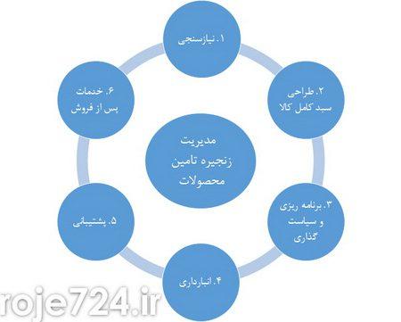 مدیریت زنجیره تامین در تجارت الکتریکی