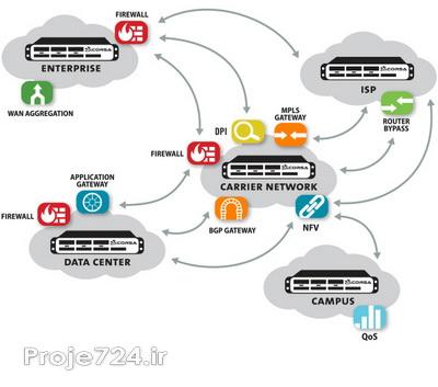 پهنای باند اینترنت با استفاده از میکروتیک